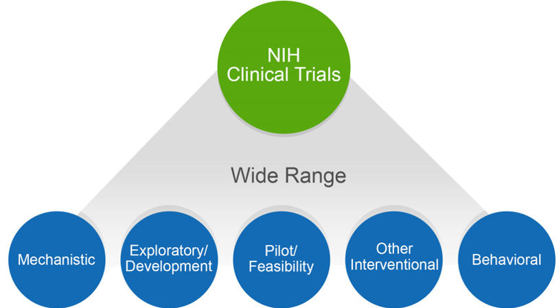 NIH Clinical Trials Image